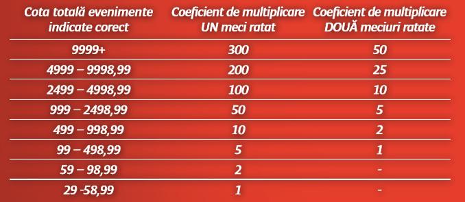 Top 3 case de pariuri stradale in 2019 Case de pariuri online