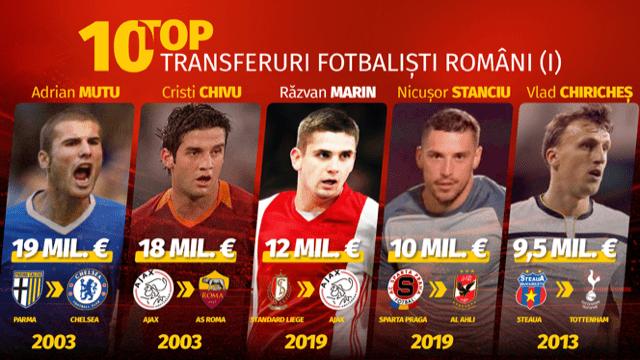 Top 10 cei mai scumpi jucatori romani de fotbal