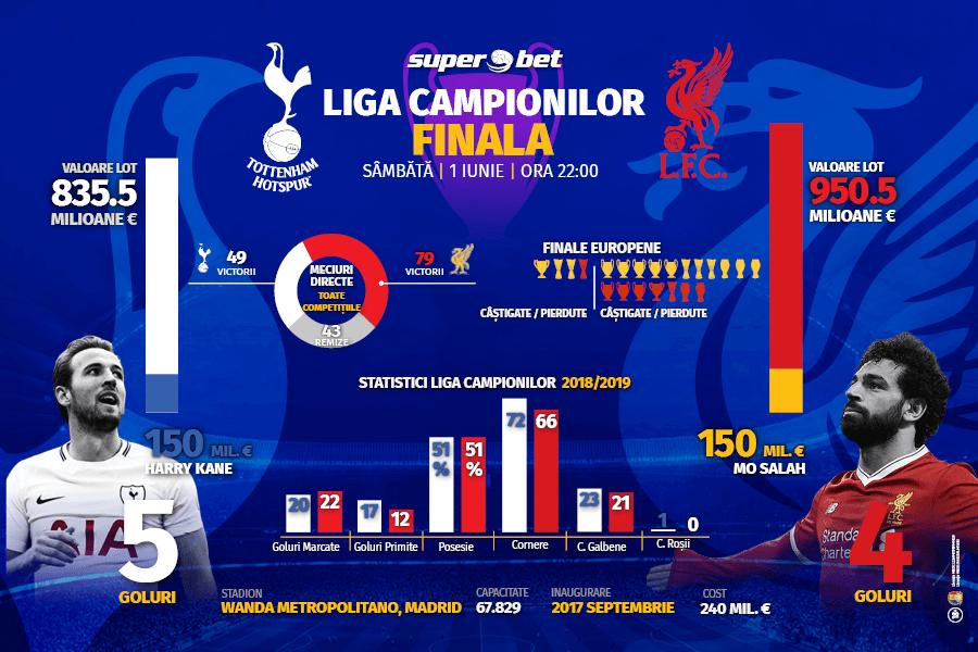 Infografic-Finala-ChampionsLeague