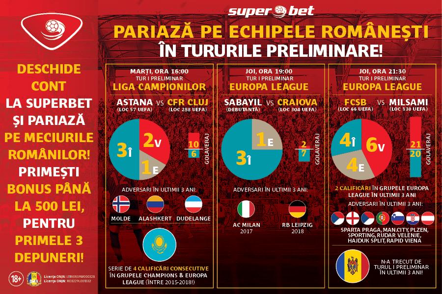 echipe-romanesti-tururi-preliminare