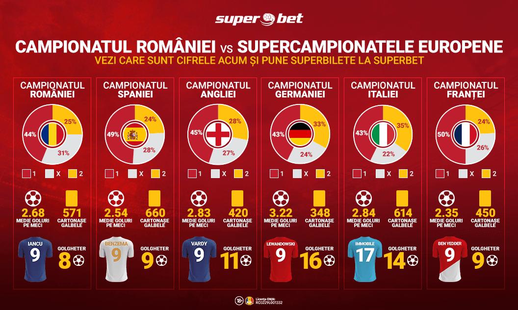 liga 1 romania vs campionate de top din europa