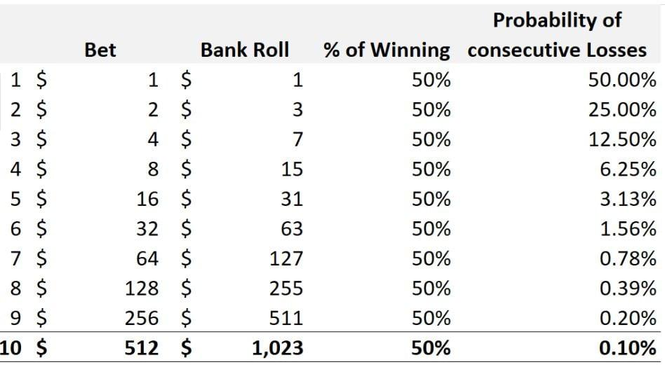 strategia martingale probabilitate de câștig