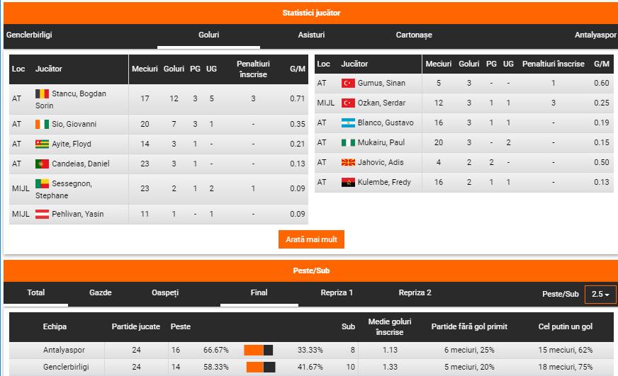 Genclerbirligi - Antalyaspor ponturi pariuri