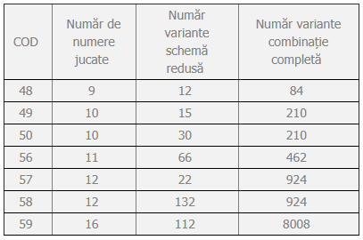 Scheme reduse loto 6/49