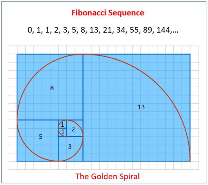 spirala fibonacci