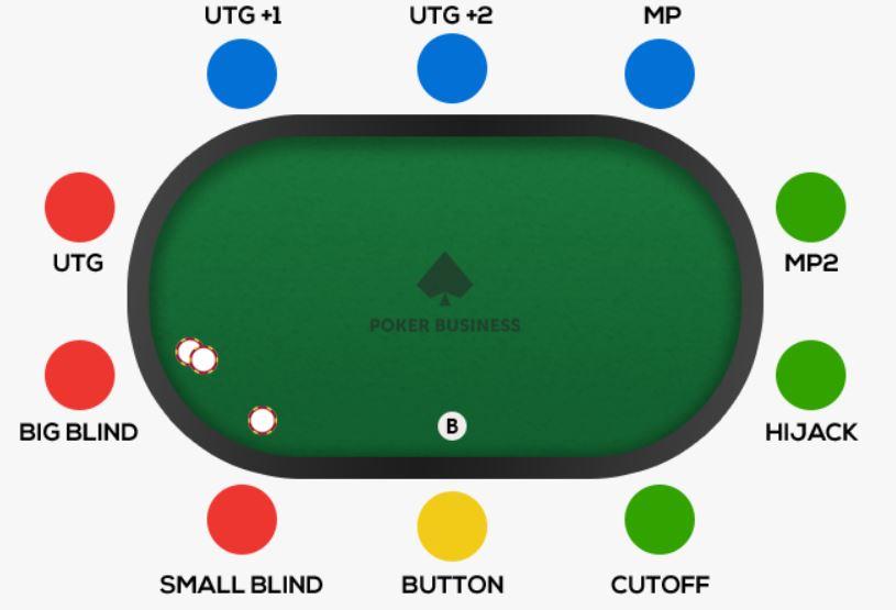 poziții poker