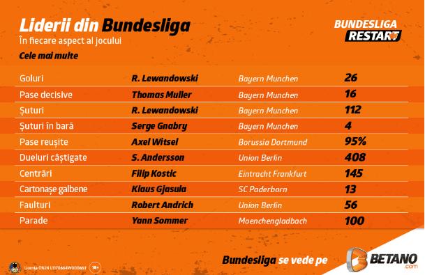 Lideri Bundesliga Betano