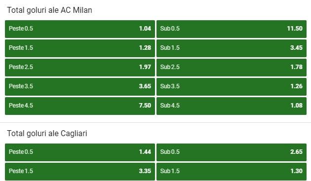 Milan Cagliari Cote pariuri
