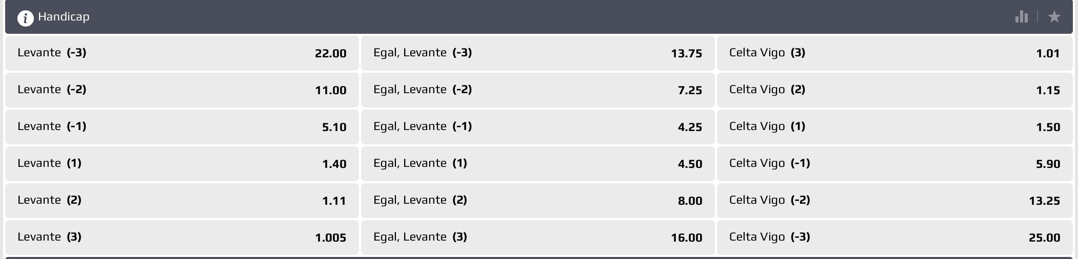 Levante Celta Vigo Cote 26102020