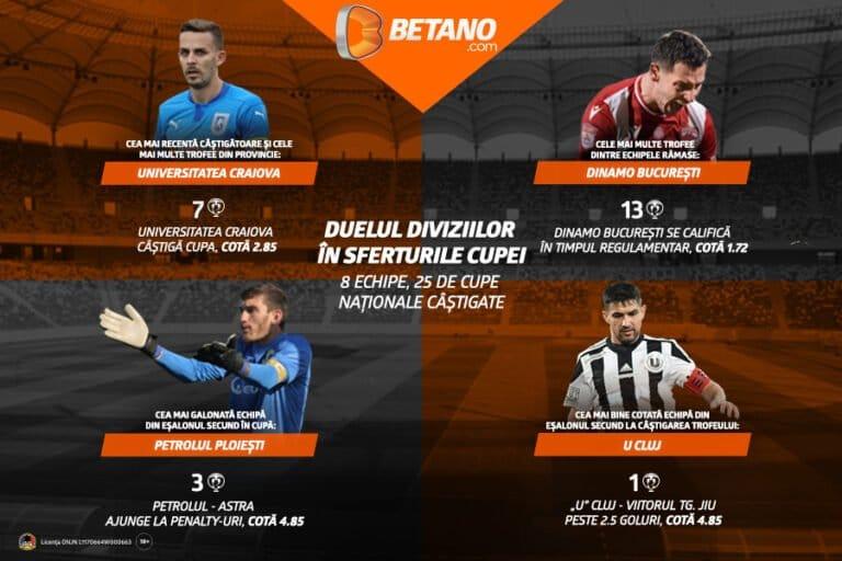 Cote maxime la Cupa României pe Betano.com