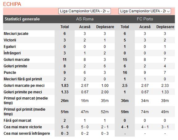 AS Roma vs Porto ponturi pariuri