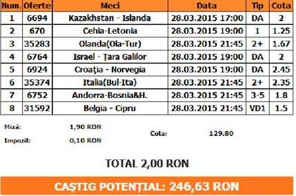 Bilet pariuri propus de Costi pentru 28 martie 2015