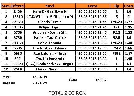 Bilet pariuri propus de Emanuela pentru 28 martie 2015