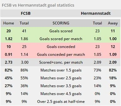 FCSB vs Hermannstadt ponturi pariuri