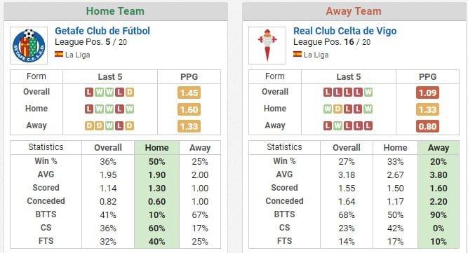 Getafe vs Celta Vigo ponturi pariuri