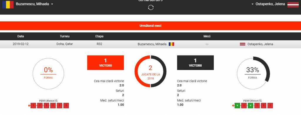 Mihaela Buzarnescu vs Jelena Ostapenko ponturi pariuri WTA Doha 12.02.2019 Ponturi pariuri