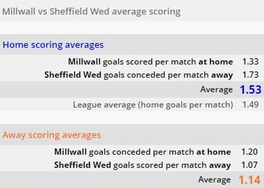 Millwall vs Sheffield ponturi pariuri