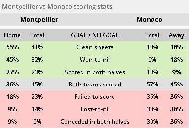 Montpellier vs Monaco ponturi pariuri - Franta Ligue 1 - 10 februarie 2019 Ponturi Fotbal Franta - Ligue 1 Ponturi pariuri