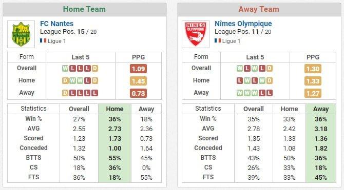 Nantes vs Nimes ponturi pariuri