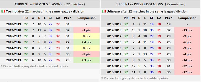 Torino vs Udinese ponturi pariuri