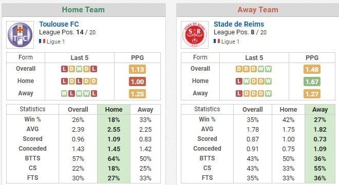 Toulouse vs Reims ponturi pariuri
