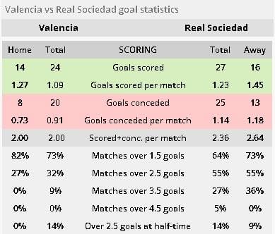 Valencia vs Real Sociedad ponturi pariuri - Spania La Liga - 10 februarie 2019 Ponturi Fotbal Spania - La Liga Ponturi pariuri