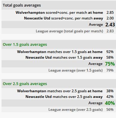 Wolves vs Newcastle ponturi pariuri