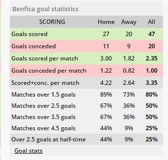 Benfica vs Sporting Lisabona ponturi pariuri - Cupa Portugaliei - 6 februarie 2019 Ponturi pariuri