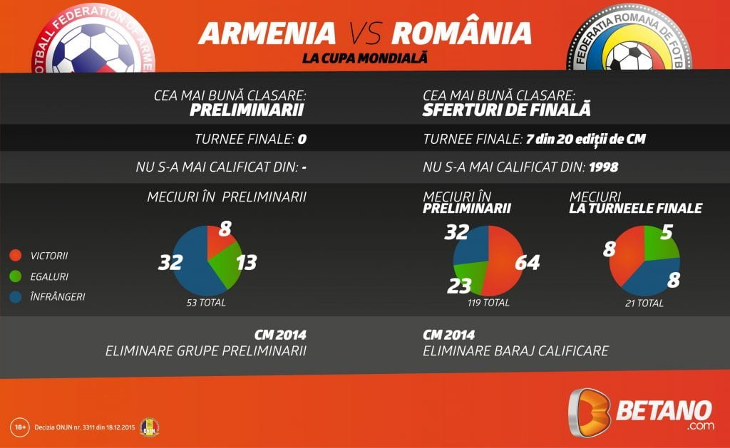 Comparatie grafica Armenia - Romania