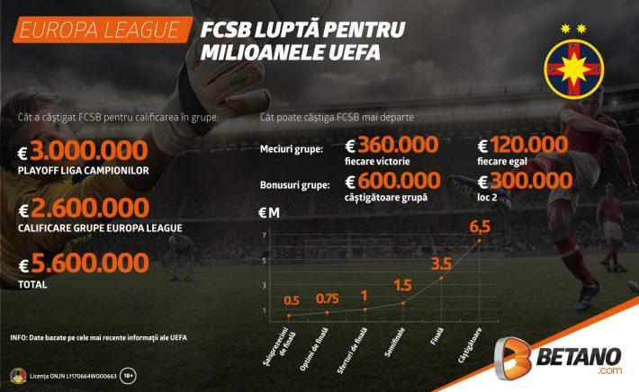 bani-fcsb-europa-league