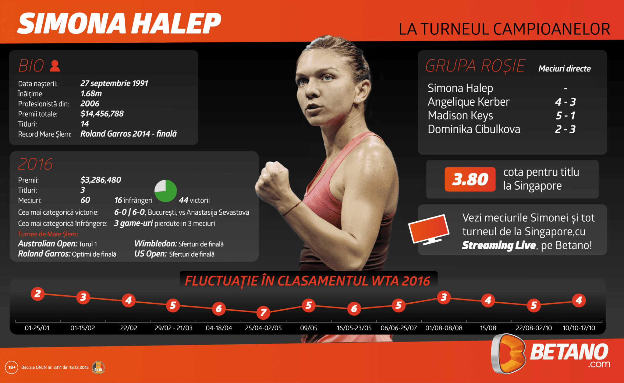 betano-halep_singapore-infographic