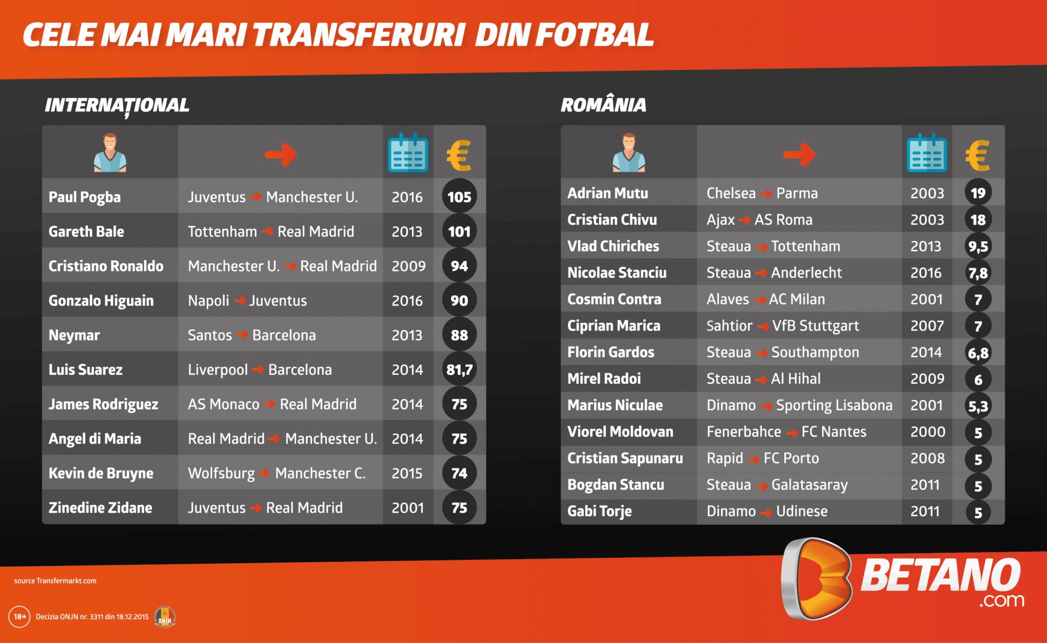 Top 10 transferuri fotbal pana in 2016