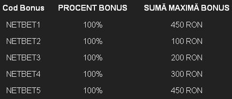 bonus netbet 5 depuneri