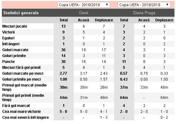 Fotbal Slavia Pinterest: Genk Vs Slavia Praga Ponturi Pariuri