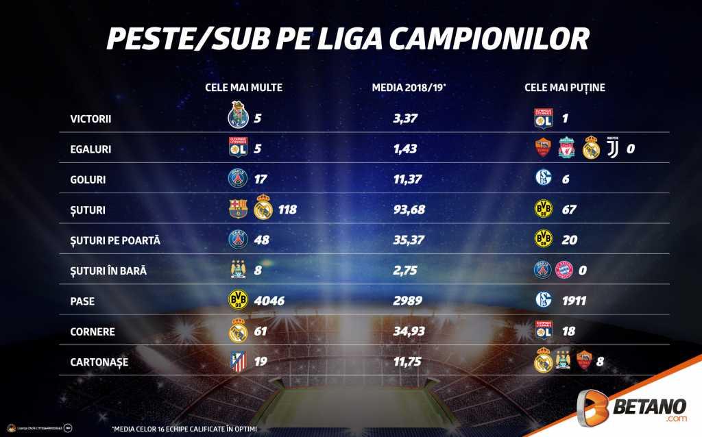 Super meciuri in Liga Campionilor inca din prima zi a optimilor! Betano